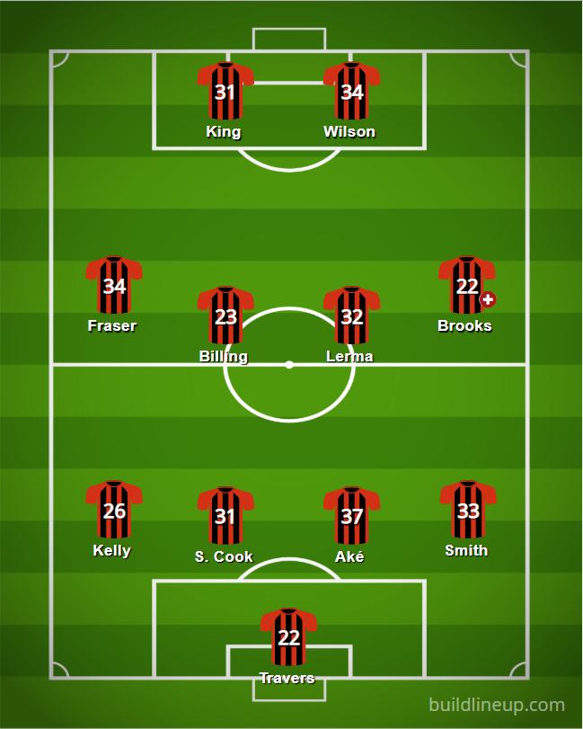 Manchester City Starting Lineup 2019
